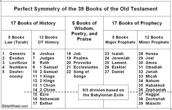 39 books of the old testament in chronological order